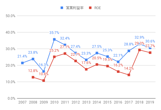 roe-INTC-2019.png