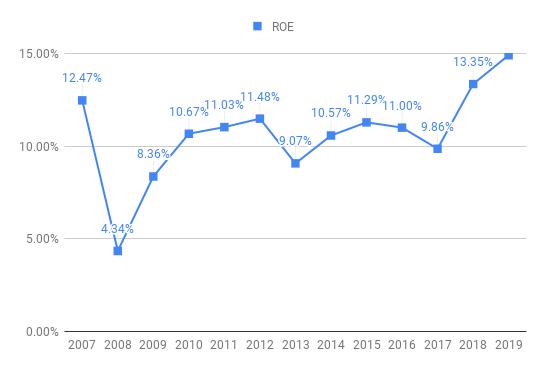 roe-JPM-2019.png