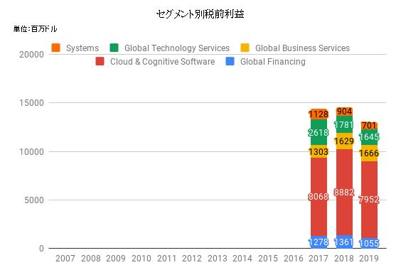 seg-IBM-2019.png