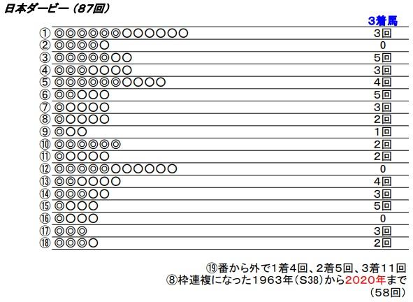 21 日本ダービー