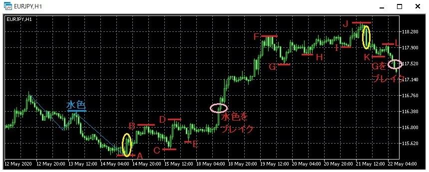 押し安値戻り高値説明用チャート