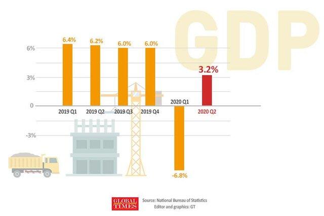 中国GDP四半期3.2