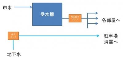 6棟物件の給水設備概略(更新前)