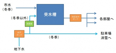 6棟物件の給水設備概略(更新後)