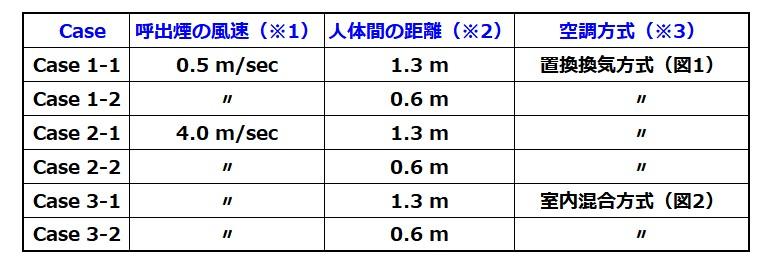 表1.副流煙 濃度の測定ケース