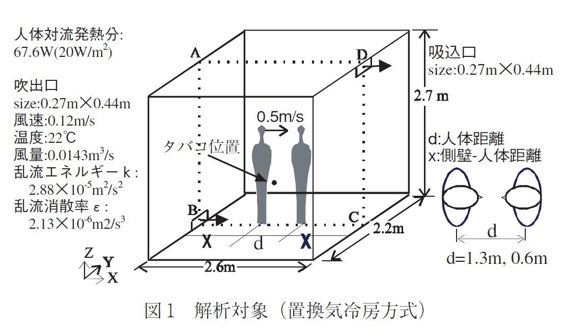 図1_解析対象(置換換気方式)