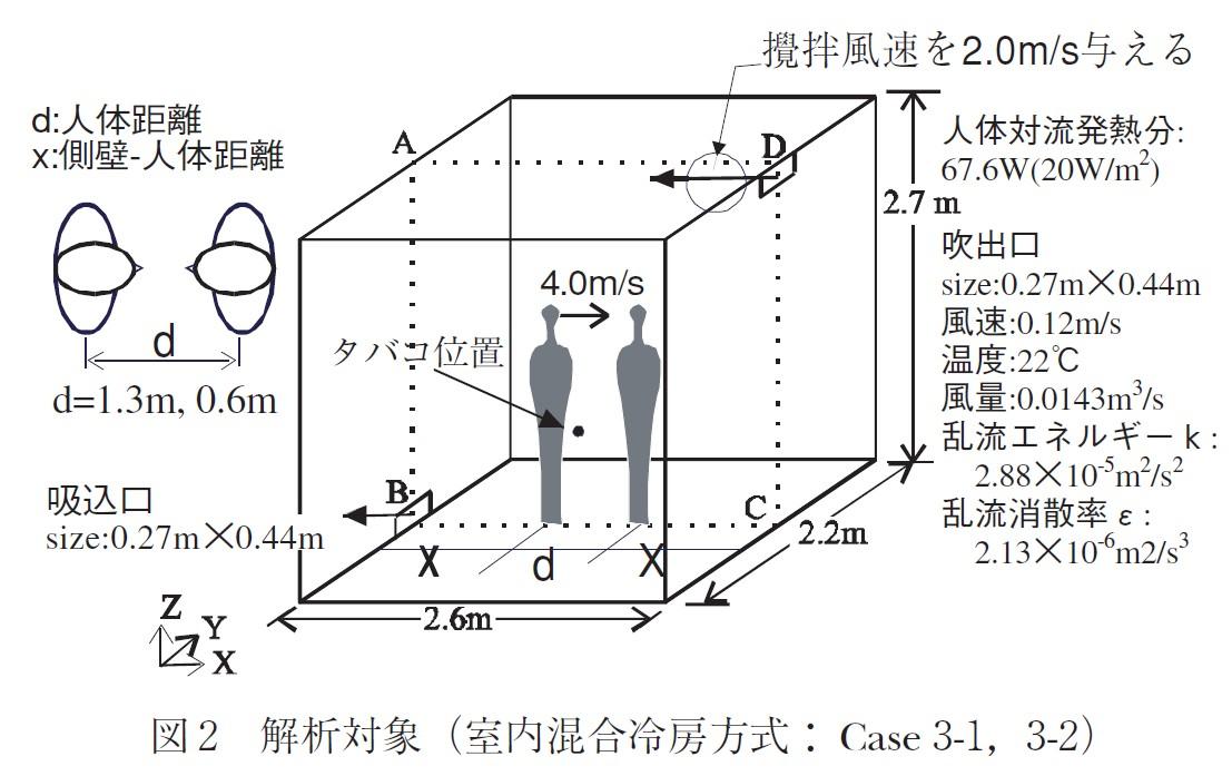 図2_解析対象(室内混合方式)