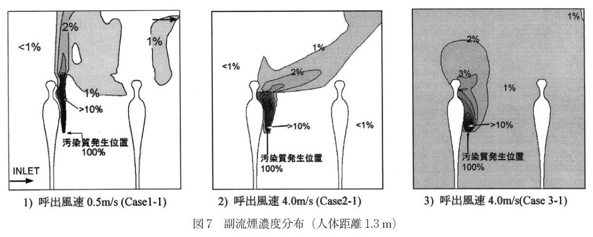 図7_副流煙濃度分布(人体距離1,3 m)