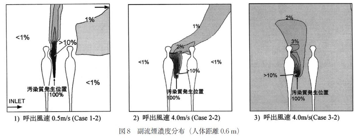 図8_副流煙濃度分布(人体距離0,6 m)