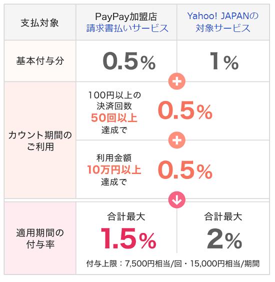 PayPay(ペイペイ) ネット決済する場合の還元率