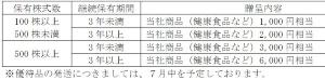 新田ゼラチン優待変更