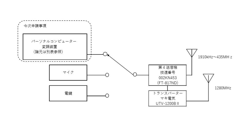FT8申請/系統図