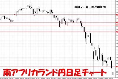 20200330南アフリカランド円日足チャート