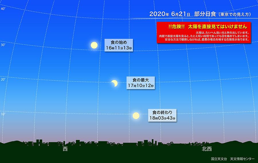20200621 部分日食様子-1
