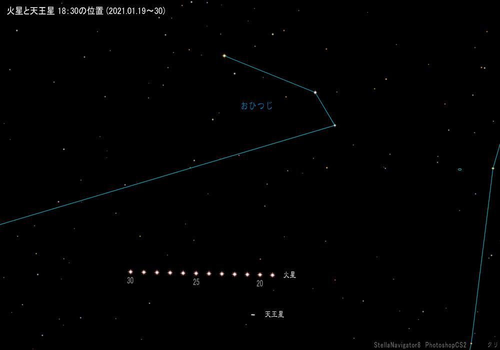 火星と天王星の位置(20210119^30)