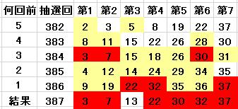 387回の当選番号を含んでいる表