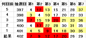 402回の当選番号を含んでいる表