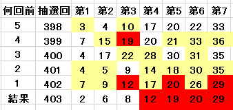 403回の当選番号を含んでいる表