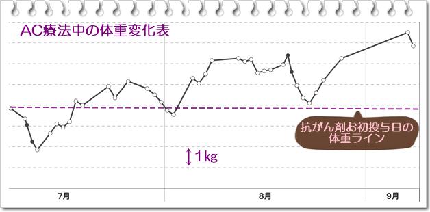 体重表0908