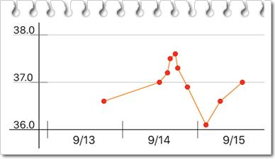 体温グラフ0915