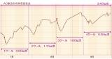 AC療法中の体重変化表