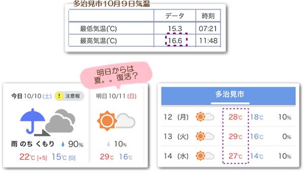 天気予報10