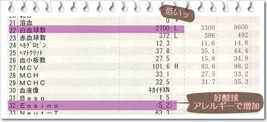 血液検査1021
