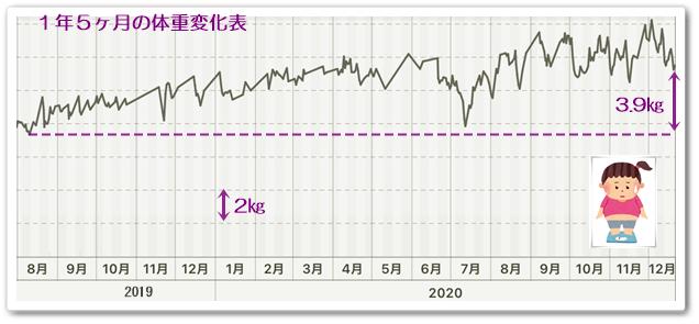 1年半体重変化1221