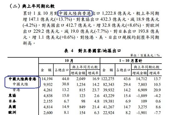 109 年 10 月海關進出口貿易初步統計