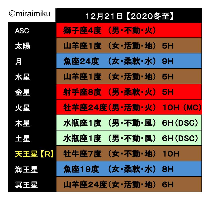 20201221_Chart_miraimiku.png