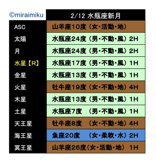 20210212horo2_miraimiku.png