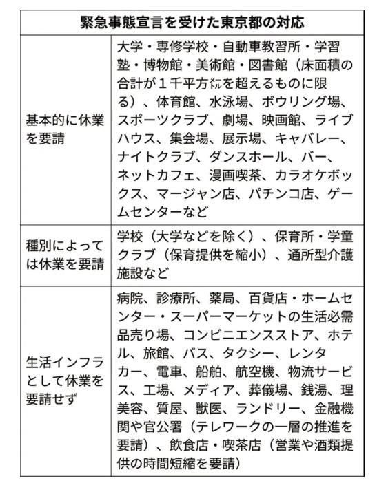 2020-0410-東京休業実施