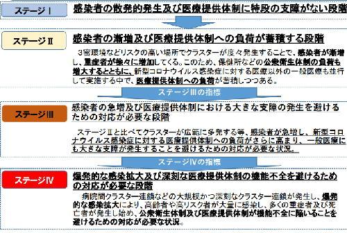 感染状況-4ステージ