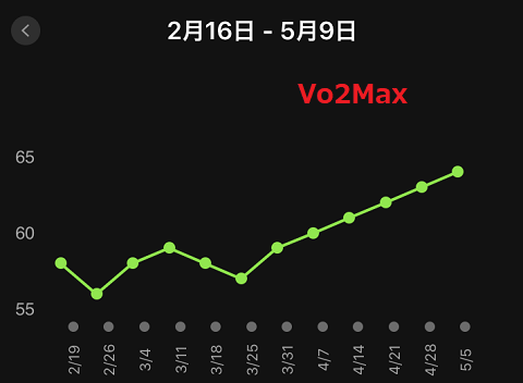 200509Vo2Max.png