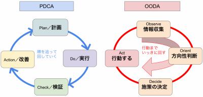 OODA_-_Google_スライド-1536x738