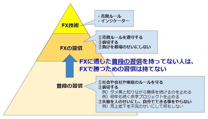 FXトレーダー養成ギブス