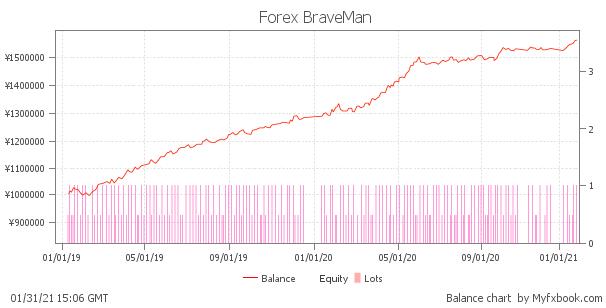 Forex BraveMan