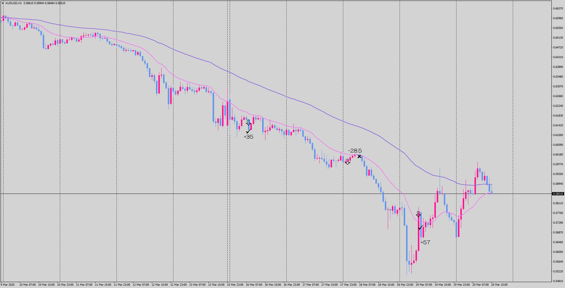 20-03-20-audusd-h1-tradexfin-limited.png