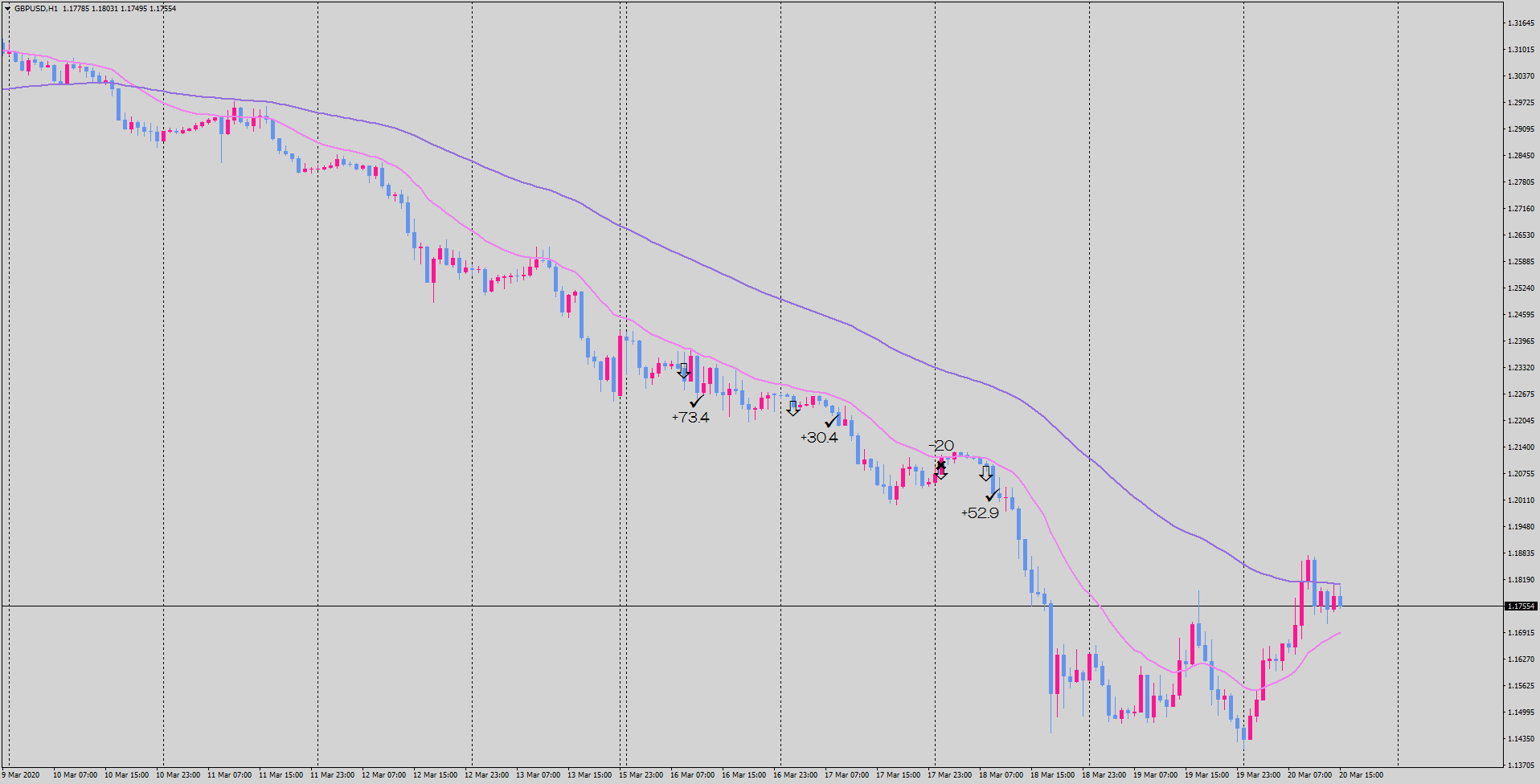 20-03-20-gbpusd-h1-tradexfin-limited.png