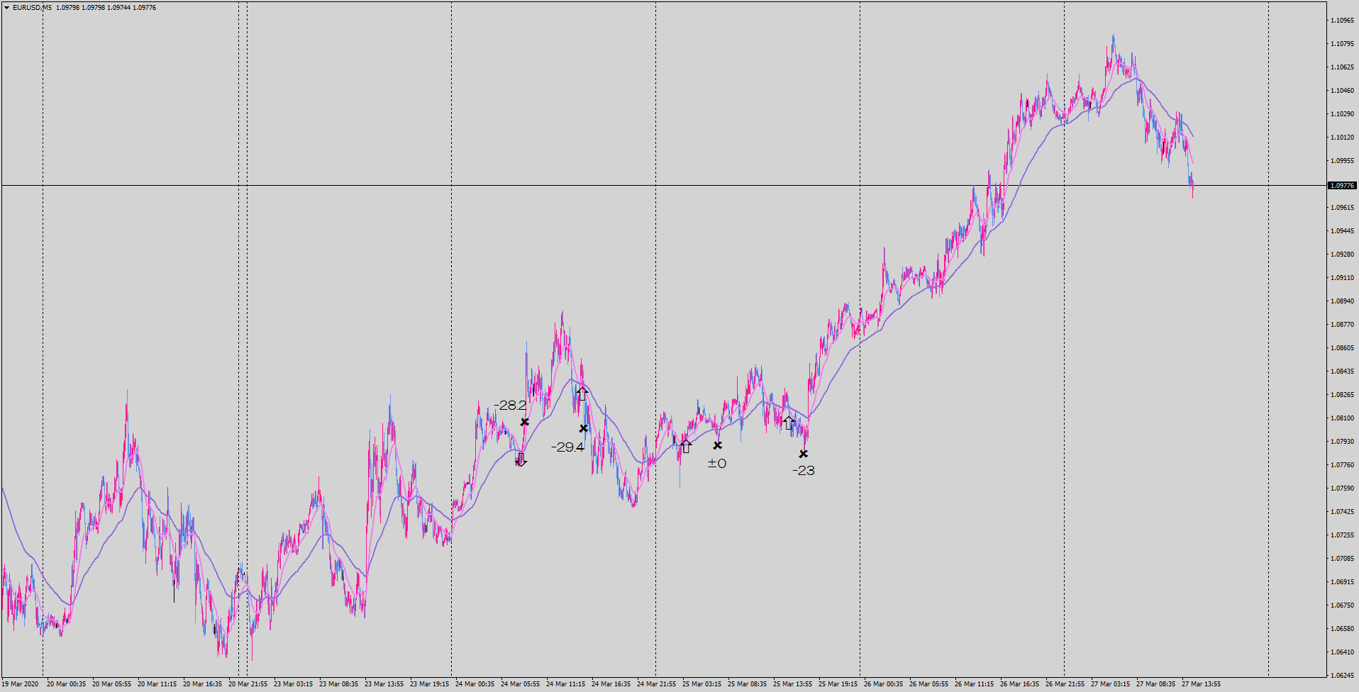 20-03-27-eurusd-m5-tradexfin-limited.png