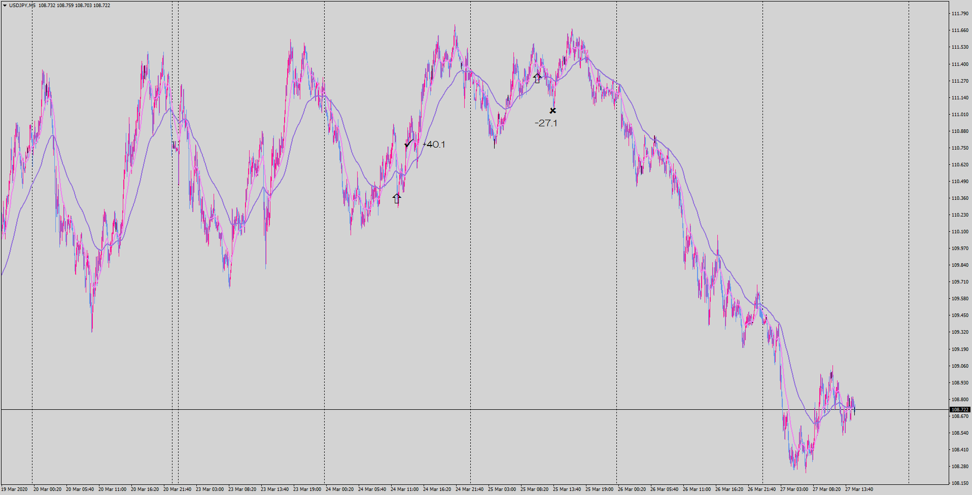 20-03-27-usdjpy-m5-tradexfin-limited.png