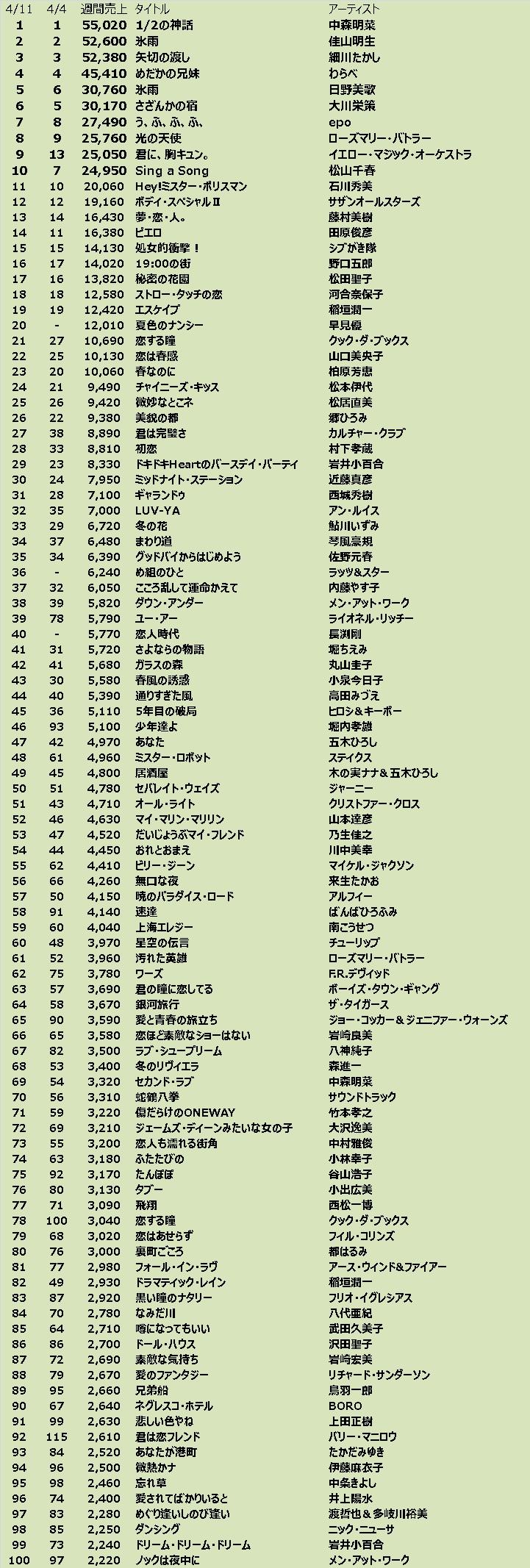 2020 洋楽 東京ラブストーリー