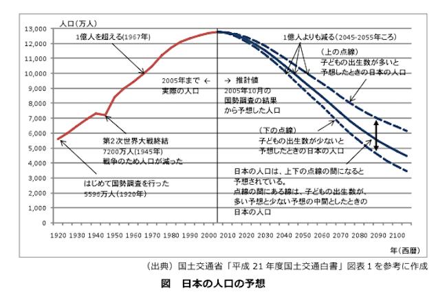 20200920 日本の人口予想
