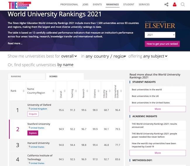 20200922 世界の大学ランキング