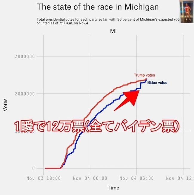 20201106 米大統領選挙の不正