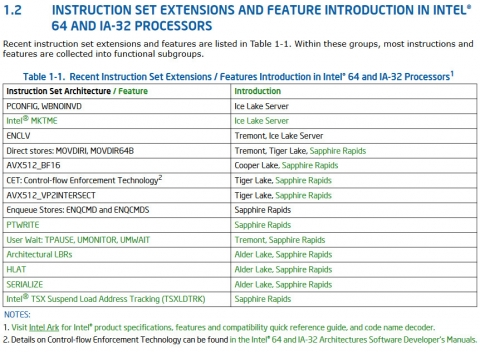 Intel ISA Extensions Refrence manual p16 (2020年4月1日)