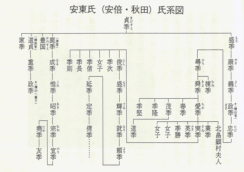安東氏(安倍・秋田)氏系図 (20200630)