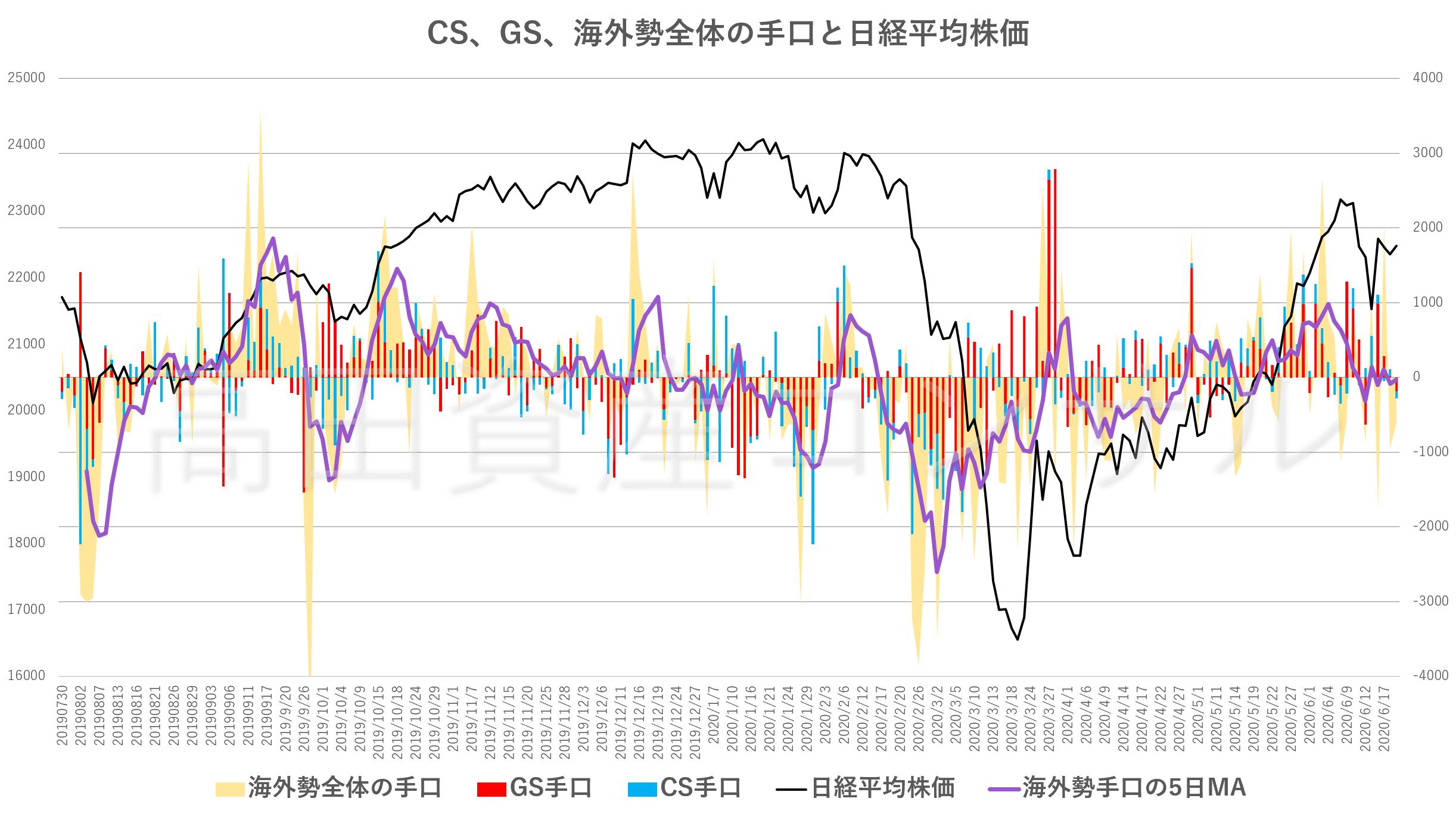 CS、GS、海外勢全体の手口と日経平均株価20200619