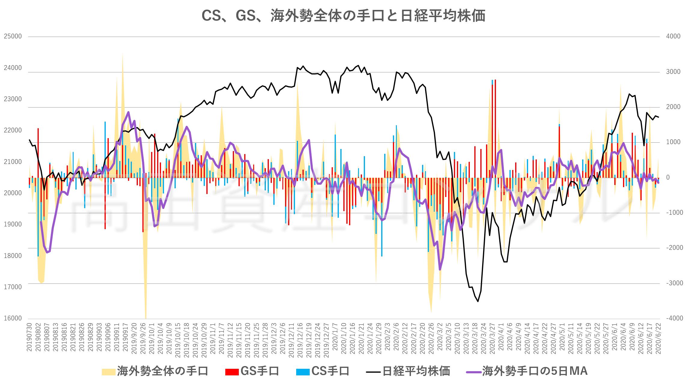 CS、GS、海外勢全体の手口と日経平均株価20200622