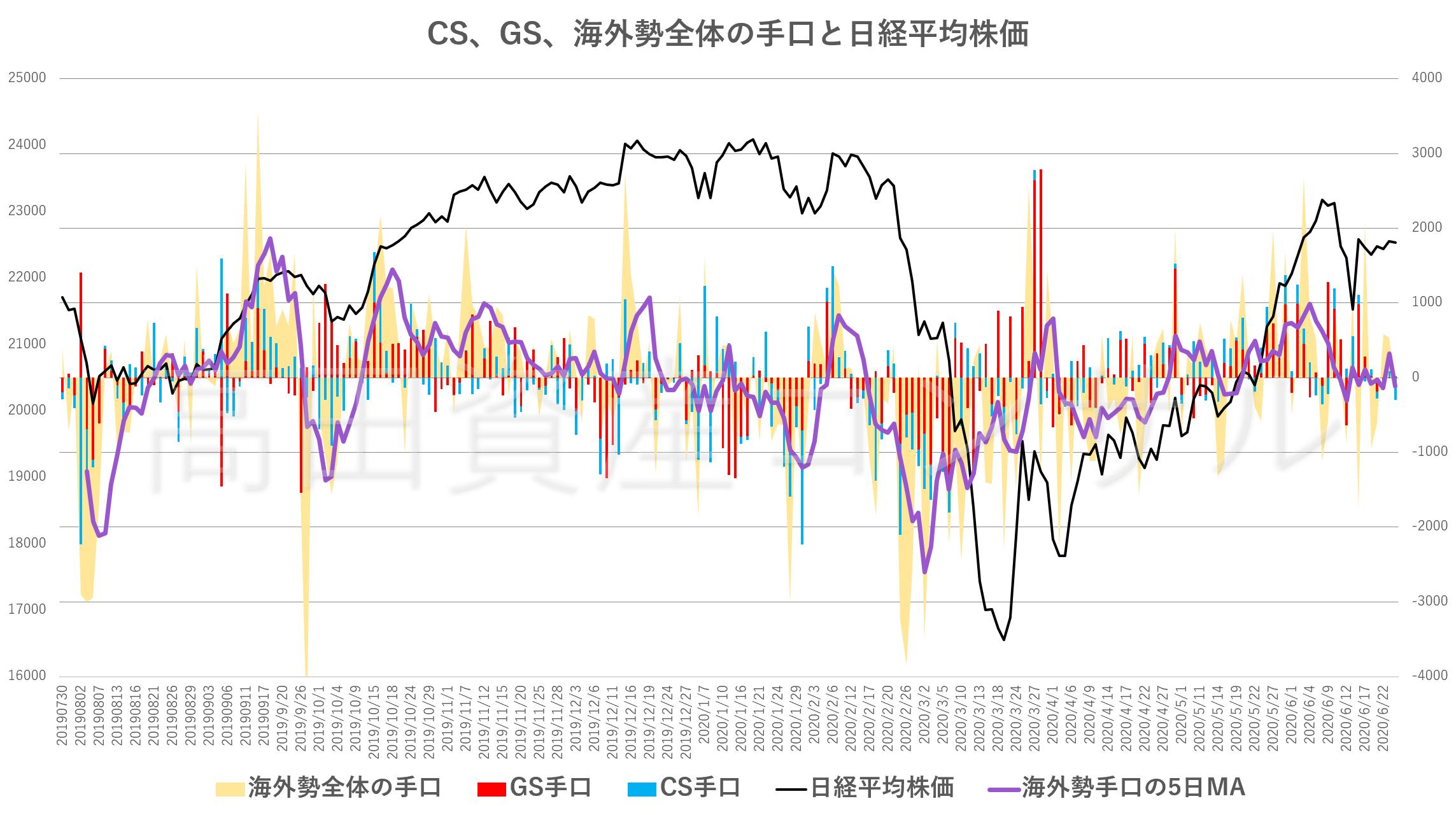 CS、GS、海外勢全体の手口と日経平均株価20200624